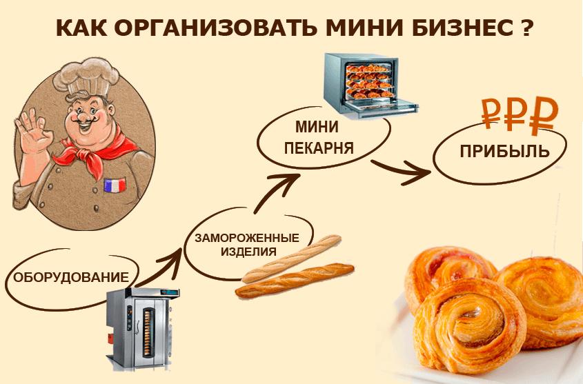 Организация мини-бизнеса